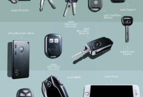 Tips Mengatasi Kunci Tertinggal dalam Mobil 280x190 - Tips Mengatasi Kunci Tertinggal dalam Mobil
